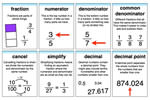 New Fractions Vocabulary Resources